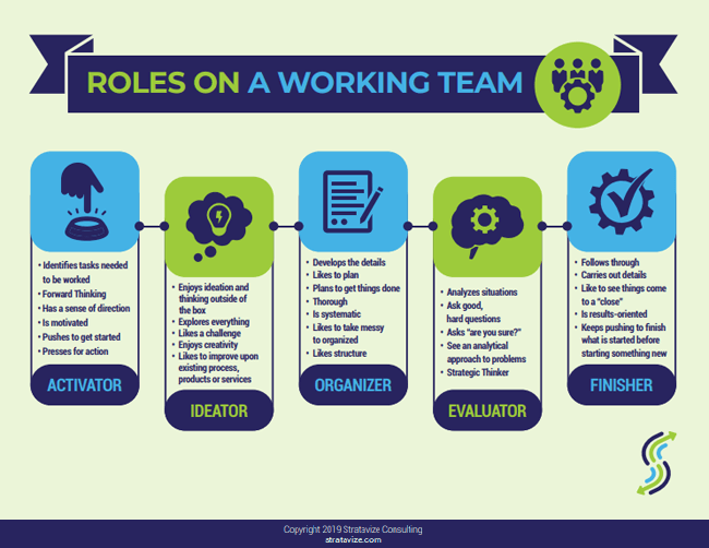 Roles on a Working Team